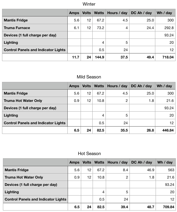 Scenarios for power use for Winter (718 watt hours per day), Mild Season (447 watt hours per day), and the hot season (710 watt hours per day).