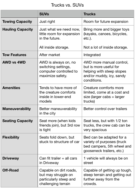 Comparison chart of pros and cons of trucks vs. SUVs
