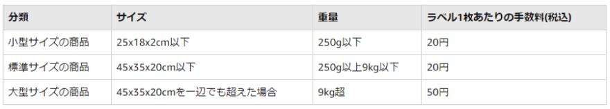 Amazonラベル貼り付けサービス料金表