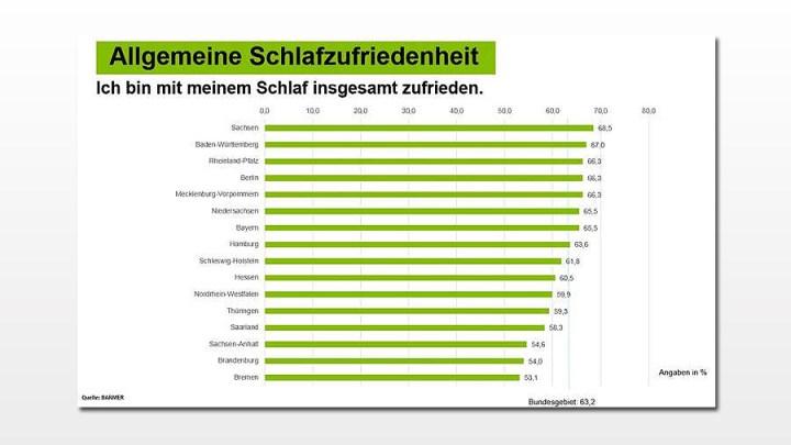 Niedersachsen schlafen gut – Bremer mit größten Schlafschwierigkeiten