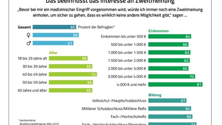 BARMER-Umfrage zur Zweitmeinung: Bürger zweifeln am Sinn von Operationen