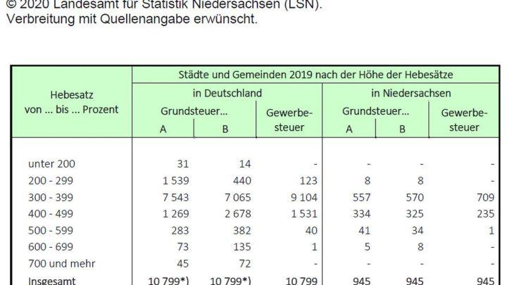 Grund- und Gewerbesteuerhebesätze aller Kommunen Deutschlands jetzt online für das Jahr 2019 verfügbar