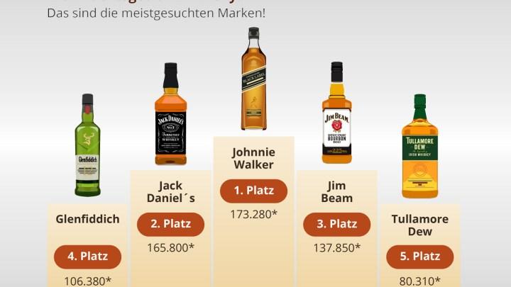 Festtagsgetränk Whisky: Das sind die meistgesuchten Marken