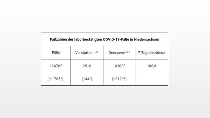 124.762 gemeldete Covid-19-Infektionen in Niedersachsen – Anstieg um 1.705 Fälle im Vergleich zum Vortag