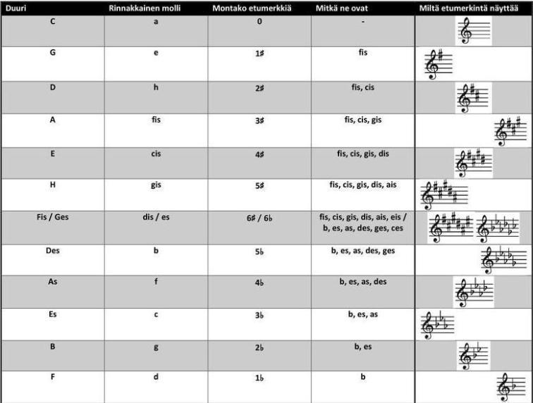 Etumerkinnät ja sävellajit