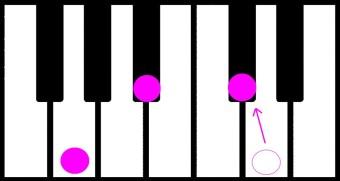 pianon soinnut