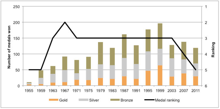 Figure 1 – Canada's Performance at the Pan American Games, Number of Medals and Medal Ranking, 1955 to 2011