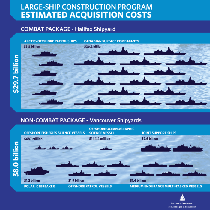 Large-ship construction program: Estimated Aquisition Costs
