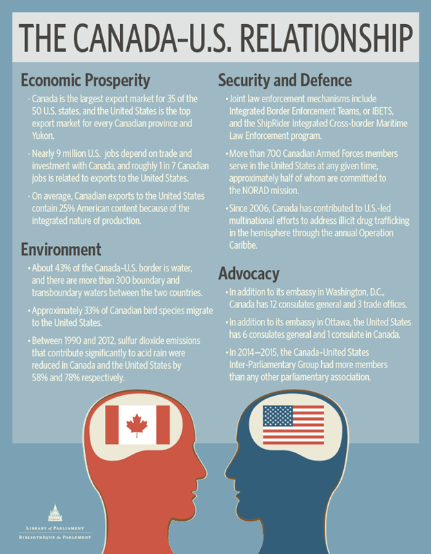 an analysis of the relations between the united states and canada The government of canada's policy research initiative (pri) recently completed the final report for its project on the emergence of cross-border regions between canada and the united states – reaping the promise and public value of cross-border regional relationships.