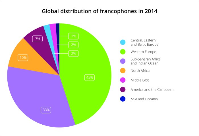 Pie chart showing the global distribution of francophones in 2014