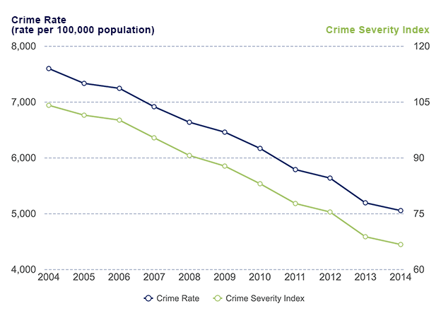 Police-reported Crime Severity Index and Crime Rate, Canada, 2004 to 2014