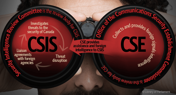 Illustration showing a pair of binoculars with the relationship between security intelligence organizations in Canada shown in the lenses. Copyright: Library of Parliament.