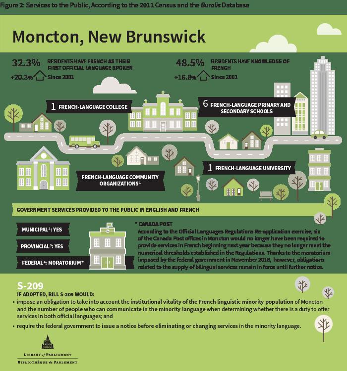 infographic-moncton_e-2