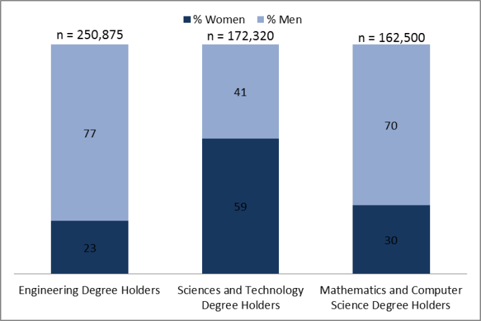 Figure 2: In Canada in 2011, among STEM degree holders, women aged 25 to 34 represented 23% of engineering, 59% of science and technology and 30% of mathematics and computer science degree holders.