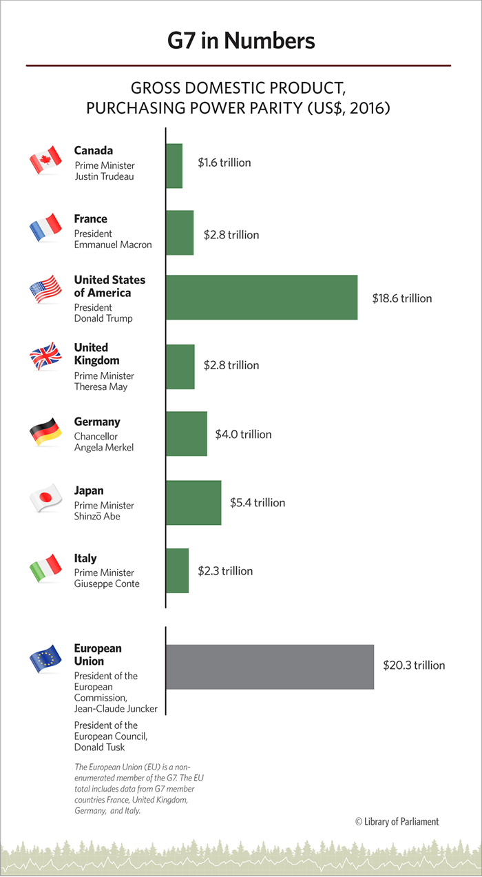 This infographic lists G7 members, the leaders' names, the flags and the GDP, PPP in a bar graph.
