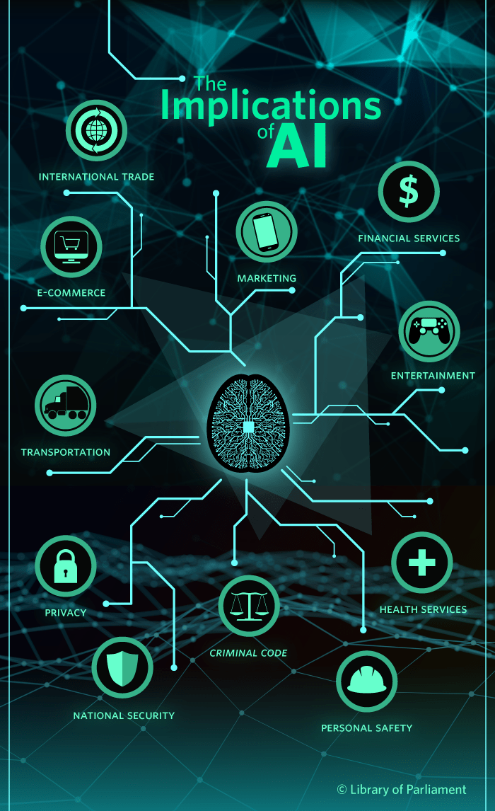 This infographic shows how artificial intelligence could have implications on multiple areas, such as national security, transportation, health services, and entertainment.
