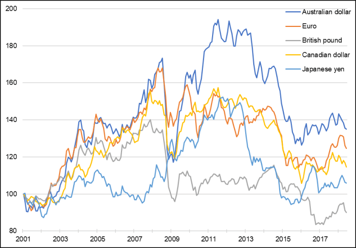 Figure 3 illustrates the changes in the exchange rates between the U.S. dollar and five other currencies – the Australian dollar, the Euro, the British pound, the Canadian dollar and the Japanese yen – from January 2001 to July 2018. The Australian dollar, the Euro and the Canadian dollar are the three currencies that increased the most against the U.S. dollar during that period.