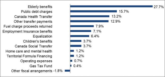 Elderly benefits = 27.7%, Public debt charges = 15.7%, Canada Health Transfer = 13.2%, Other transfer payments = 12.9%, Fuel charge proceeds returned = 7.9%, Employment Insurance benefits = 7.1%, Equalization = 6.4%, Children's benefits = 3.7%, Canada Social Transfer = 3.7%, Home care and mental health = 1.2%, Territorial Formula Financing = 1.2%, Operating expenses = 0.7%, Gas Tax Fund = 0.4%, Other fiscal arrangements = -1.8%