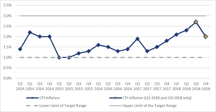 Figure 3 shows the evolution of Consumer Price Index (CPI) inflation in terms of average quarterly data from the third quarter of 2014 until the fourth quarter of 2018. The CPI inflation rate in the fourth quarter of 2018 was 2.0%, down from 2.7% in the third quarter of 2018. Over this period, the highest rate of inflation occurred in the third quarter of 2018 at 2.7% while the lowest rate of inflation occurred in the first and second quarters of 2015 at 1.0%.