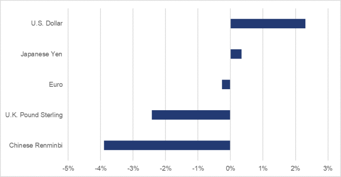 Figure 6 shows, over the July to December 2018 period, the variation of the following exchange rates: an increase of 2.3% for the U.S. Dollar, an increase of 0.3% for the Japanese Yen, a decrease of 0.3% for the euro, a decrease of 2.4% for the U.K. Pound Sterling and a decrease of 3.9% for the Chinese Renminbi.