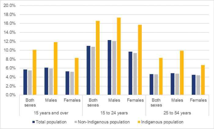 Figure 5 shows the annual unemployment rates in Canada by age group, sex and the Indigenous population in 2019. Across all age groups and sexes, Indigenous unemployment rates are higher than the rates for the non-Indigenous population. For the group aged 15 years and older, the unemployment rate for the entire Canadian population was 5.7%. The rate for the Indigenous population was 10.1% and for the non-Indigenous population was 5.5%. For the group aged 15 to 24, the rate amongst Indigenous youth is 16.6%. The unemployment rate for Indigenous male youth was 17.3% and the rate for Indigenous female youth was 15.7%. For the group aged 25 to 54, the rate amongst Indigenous population is 8.3%. The unemployment rate for Indigenous male population was 9.9% and the rate for Indigenous female was 6.7%.