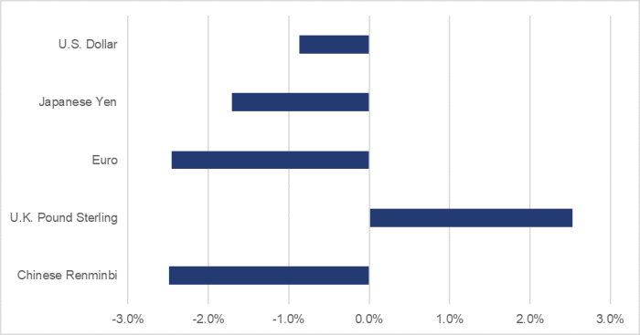 Figure 6 shows, over the June to December 2019 period, the variation in the value of the following foreign currencies relative to the Canadian dollar: an increase of 2.5% for the U.K. Pound Sterling, an increase of 0.9% for the U.S. Dollar, a decrease of 1.7% for the Japanese Yen and a decrease of 2.5% for both the euro and the Chinese Renminbi.