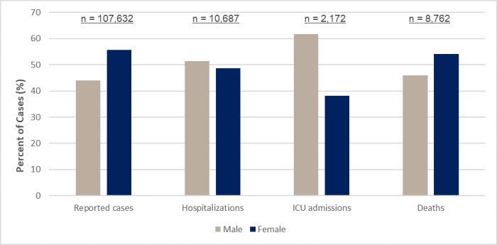 Bar graph showing reported cases, hospitalizations, ICU admissions and deaths disaggregated by gender. While females account for more reported cases and deaths of COVID-19, males appear more likely to experience severe symptoms. Data was accessed 16 July 2020.