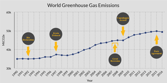 The graph shows total global greenhouse gas emissions between 1990 and 2016. Emissions start at 35,000 megatonnes of carbon dioxide equivalents in 1990 and gradually increase to just below 50,000 megatonnes of carbon dioxide equivalents by 2016. The graph indicates the signing of milestone agreements of the United Nations Framework Convention on Climate Change: the Rio Declaration in 1992, the Kyoto Protocol in 1997, the Copenhagen Accord in 2009, and the Paris Agreement in 2015. Also indicated is the Great Recession, which started between 2007 and 2008. The graph shows that, although emissions had been increasing for the previous years, emissions were flat between 2008 and 2009 during the resultant economic downturn. However, this change was short-lived as, by 2009 to 2010, emissions resumed their increase.