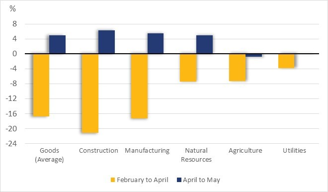 Figure 1 shows the change in employment in Canada, by industry and as a percentage, in the goods sector. For example, employment in the natural resources sector decreased by 7% from February to April, then increased by 5% from April to May.