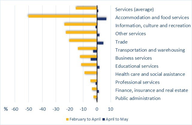 Figure 2 shows the change in employment in Canada, by industry and as a percentage, in the services sector. For example, employment in the educational services sector decreased by 12% from February to April, then increased by 2% from April to May.