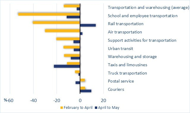 Figure 4 shows the change in employment in Canada, by industry and as a percentage, in the transportation and warehousing sector. For example, employment in the air transportation sector decreased by 30% from February to April, then increased by 2% from April to May.