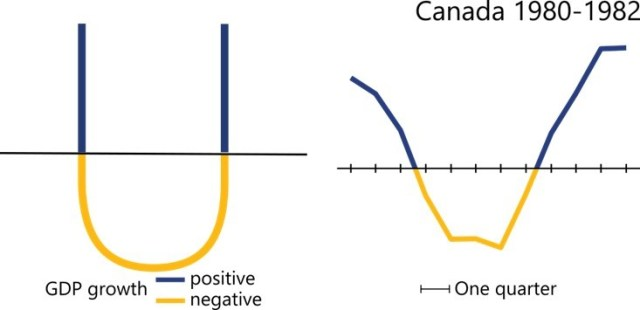 The recession in Canada between 1980 and 1982 took the shape of a U, as the economy contracted for five quarters, stagnating slightly before recovering.
