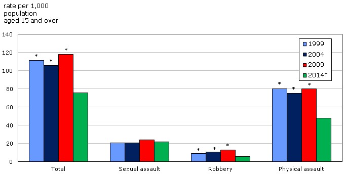 The figure is a clustered column bar chart showing four categories: total, sexual assault, robbery and physical assault. The chart shows the victimization rate per 1,000 people aged 15 and older. Sexual assault is the only type of incident of violent victimization whose rate did not drop between 1999 and 2014.