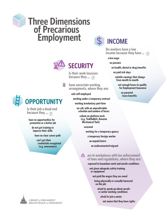 This information graphic illustrates the three dimensions of precarious employment and situates the many different elements of precarious employment. Under the dimension of income precarious employment elements include; low-wage employment, no pension, no health, dental or drug benefits, no paid sick days, volatile earnings that change from month to month, not enough hours to qualify for Employment Insurance, no parental leave benefits. The dimension of security includes: non-standard working arrangements including solo self-employment, temporary contract, involuntary part-time, on-call with an unpredictable schedule and number of hours, reliant on platform work: TaskRabbit, Amazon Mechanical Turk, unpaid intern, seasonal, working for a temp agency, temporary foreign worker, undocumented migrant, exposed to hazardous work and unsafe conditions, afraid to join a union, not aware of their rights. The dimension of opportunity includes: no opportunities for promotion or a better job, not getting any training, no clear career path, can not get their credentials recognized.