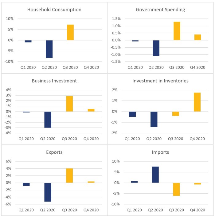 Figure 2 shows the non-annualized percentage change contributions to gross domestic product segmented by gross domestic product components for the four quarters of 2020. The contribution of household consumption to real gross domestic product was -1.0% in the first quarter of 2020, -8.3% in the second quarter of 2020, 7.3% in the third quarter of 2020 and 0.0% in the fourth quarter of 2020. The contribution of government spending was -0.1% in the first quarter of 2020, -1.1% in the second quarter of 2020, 1.3% in the third quarter of 2020 and 0.4% in the fourth quarter of 2020. The contribution of business investment was -0.2% in the first quarter of 2020, -3.0% in the second quarter of 2020, 2.9% in the third quarter of 2020 and 0.5% in the fourth quarter of 2020. The contribution of investment in inventories was -0.5% in the first quarter of 2020, -1.4% in the second quarter of 2020, -0.4% in the third quarter of 2020 and 1.8% in the fourth quarter of 2020. The contribution of exports was -0.8% in the first quarter of 2020, -5.2% in the second quarter of 2020, 4.0% in the third quarter of 2020 and 0.4% in the fourth quarter of 2020. The contribution of imports was 0.7% in the first quarter of 2020, 7.6% in the second quarter of 2020, -6.1% in the third quarter of 2020 and -0.8% in the fourth quarter of 2020.