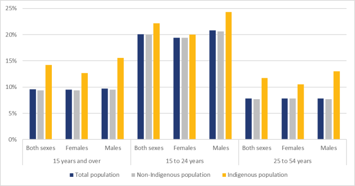 Figure 5 shows the annual unemployment rates in Canada by age group, sex and the Indigenous status in 2020. Across all age groups and sexes, Indigenous unemployment rates are higher than the rates for the non-Indigenous population. For the group aged 15 years and older, the unemployment rate for the entire Canadian population was 9.6%. The rate for the Indigenous population was 14.2% and for the non-Indigenous population was 9.4%. For the group aged 15 to 24, the rate amongst Indigenous youth was 22.2%. The unemployment rate for Indigenous male youth was 24.3% and the rate for Indigenous female youth was 20.0%. For the group aged 25 to 54, the rate amongst Indigenous population was 11.7%. The unemployment rate for Indigenous male population was 13.0% and the rate for Indigenous woman was 10.5%.