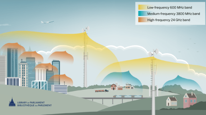Different spectrum frequency bands are used depending on geography and population density. Low-frequency bands, such as those in the 600 MHz range, are ideal for covering large geographic areas and penetrating buildings, which makes it important in rural and urban areas. Medium-frequency bands provide both coverage and capacity. The medium-frequency 3800 MHz band is commonly used in rural regions in Canada. High-frequency bands, such as those in the 24 GHz range, are often used in major cities, as they have limited coverage but high data transfer capacity.