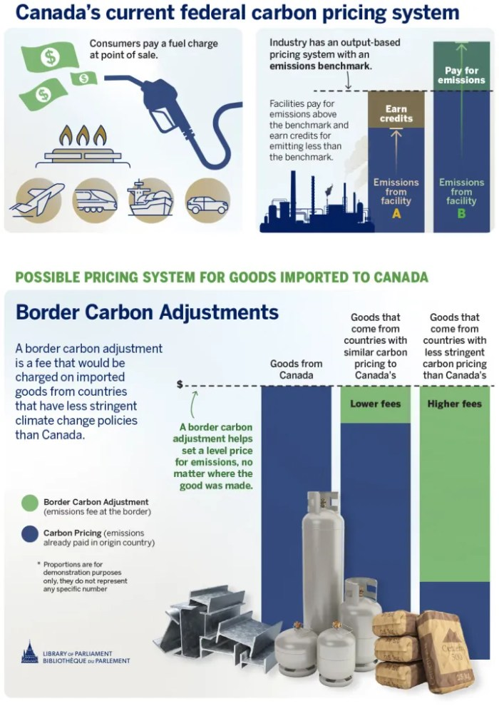 Canada's current federal carbon pricing system has two elements. The first is a fuel charge that is paid by consumers at the point when the fuel is used. The second is an output-based pricing system for industrial emitters. Facilities are measured against an emissions benchmark. Facilities pay for emissions above the benchmark and earn credits for emitting less than the benchmark. It is possible that Canada will adopt an additional system, called border carbon adjustments (BCAs). A BCA is a fee that would be charged on imported goods from countries that have less stringent climate change policies than Canada. A BCA helps set a level price for emissions, no matter where the good was made.