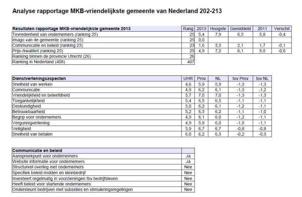 MKB-rapport analyse