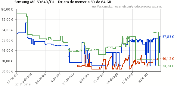 grafica-precios-sd