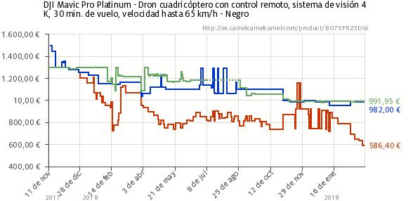 gráfica precios dron dji