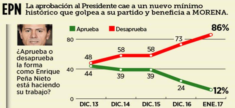 El 86% reprueba a Peña Nieto y fortalece a Morena para el 2018