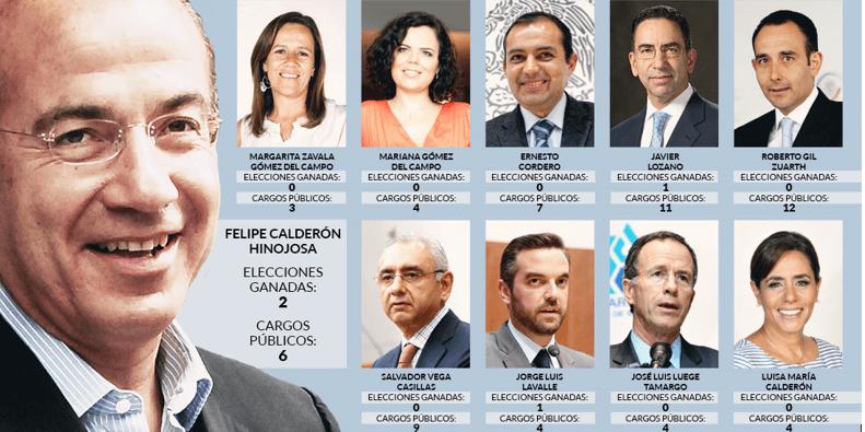 Calderón y su clica de 9 han gozado de 64 cargos públicos