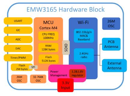 EMW3165_Block_Diagram