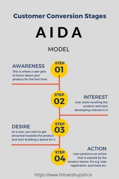 AIDA Model - Himanshu Joshi