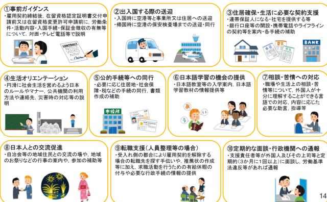 外国人雇用,岐阜,登録支援機関,登録申請,有料職業紹介事業,許可