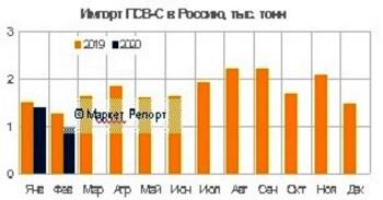 Импорт ПСВ-С в Россию сократился в январе – феврале 2020 года на 15% и составил 2,8 тысяч тонн. Мнение экспертов, данные аналитиков, график.