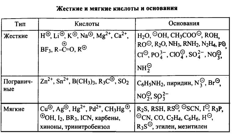 Жесткие и мягкие кислоты и основания