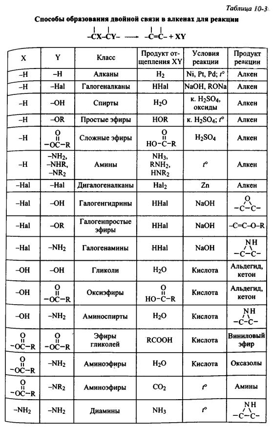 Способы образования двойной связи в алкенах для реакции