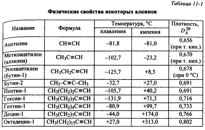 алкины физические свойства